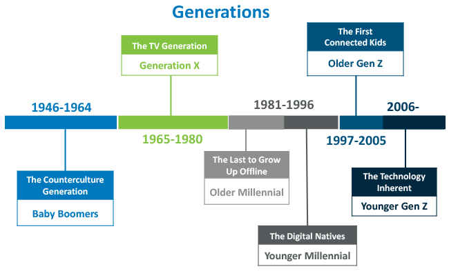Affordable Webcrafters Generations Chart
